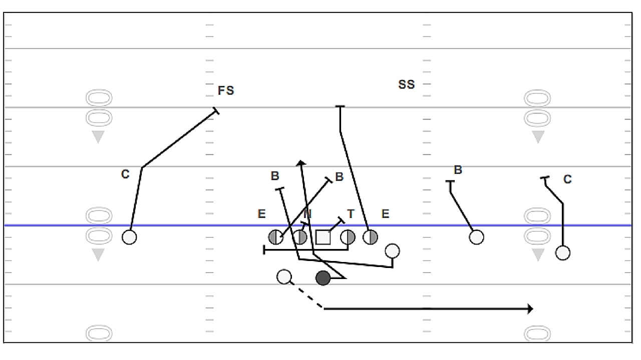 THE GUS MALZAHN QUARTERBACK COUNTER PLAY